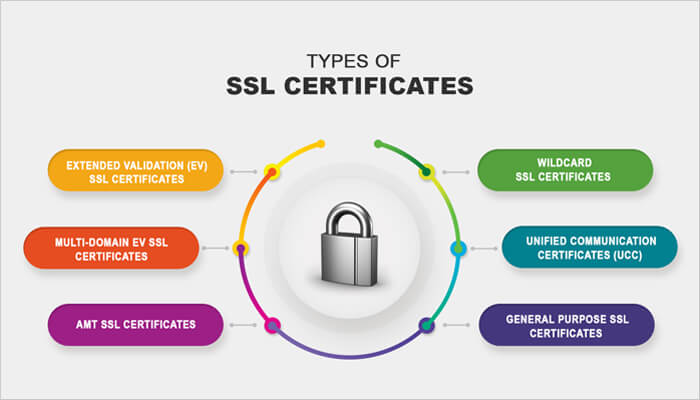 dbuggers, What is an SSL certificate