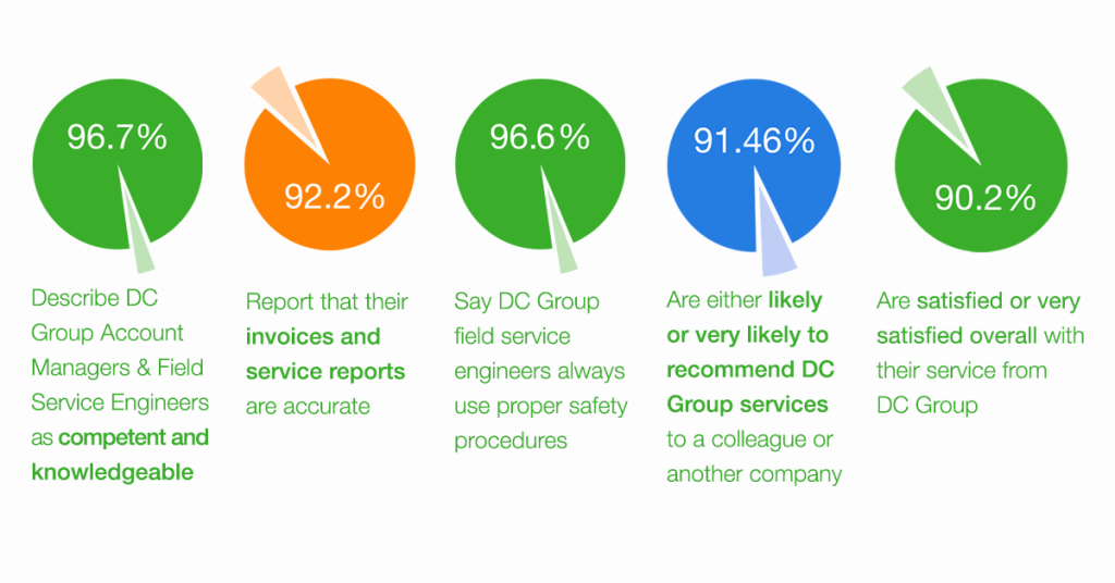 Dc Group Survey Results Pie Chart