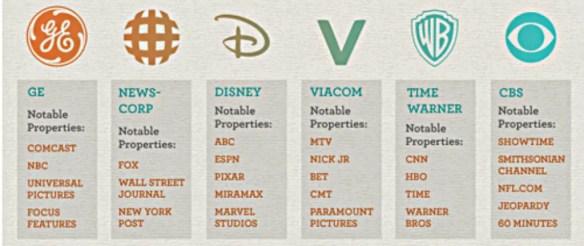 six major corporations control media
