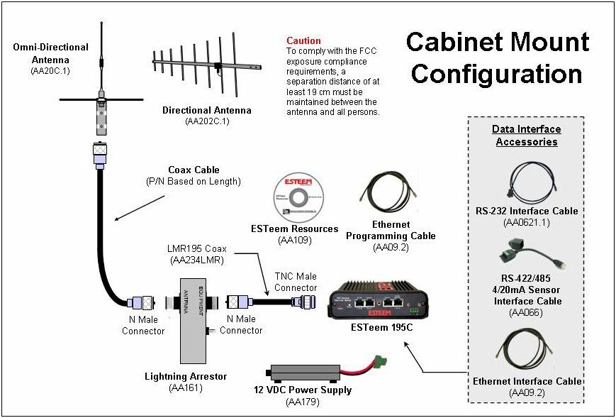Esteem 195H Ethernet Radio
