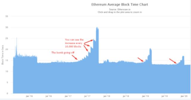 block time