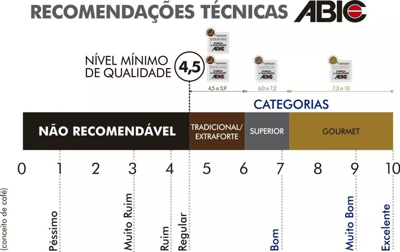 Tabela da Qualidade Global mostra o que é café gourmet