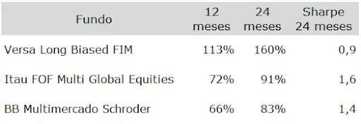 tabela com os 3 melhores fundos multimercados em retorno