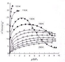 Adsorption Chromatography Wiki