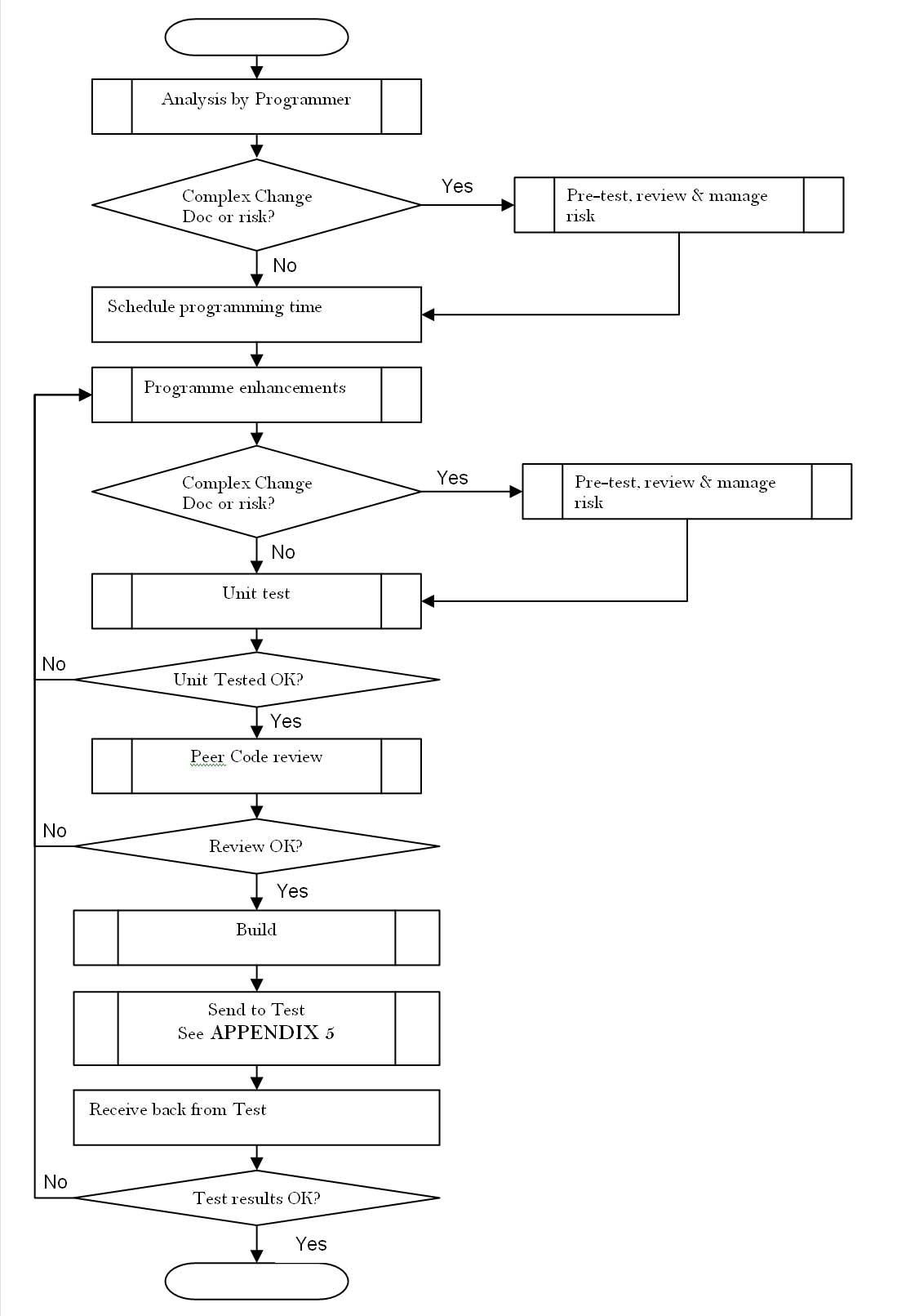 software release process flow diagram cat five wiring change management chart vsd