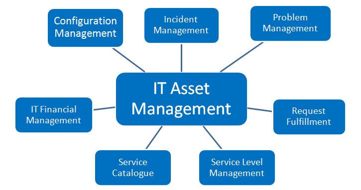 Asset Management (ITAM) – DCIM Pro
