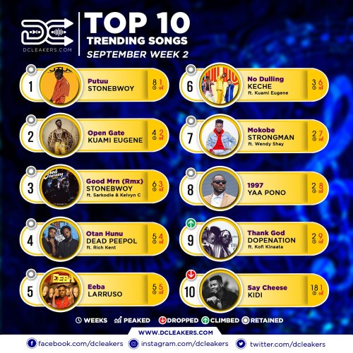 Official Chart Sept Week 2 - Kuami Eugene Announces The Release Of His Second Album.