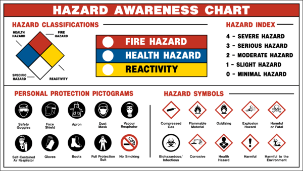 Safety Symbols And Their Meanings Industrial