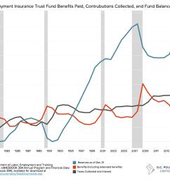 rethinking the district s unemployment taxes d c policy center diagram unemployment trust fund flow [ 2000 x 1600 Pixel ]