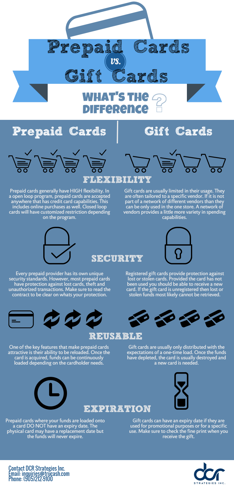 Prepaid Cards vs Gift Cards