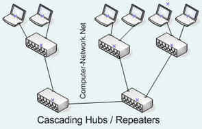 Network Infrastructure, Networking Support Services
