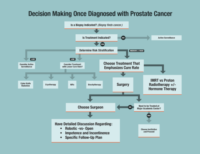 Prostate Cancer Overview, Symptoms, Diagnosis & Treatment
