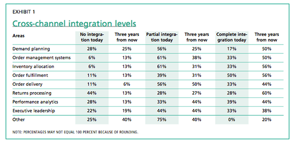 Exhibit 1: Cross-channel integration levels