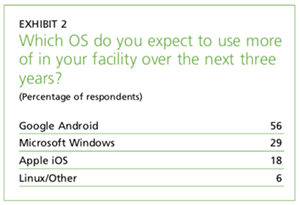 Exhibit 2: Which OS do you expect to use more in the next 3 years?