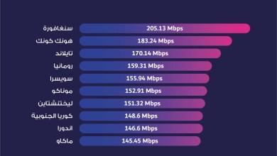 Photo of انفوجرافيك- الدول العشرة الاولى في العالم من ناحية متوسط سرعة الانترنت الثابت للعام الحالي