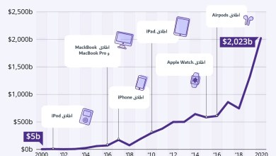 Photo of انفوجرافيك- طريق صعود قيمة شركة ابل الى 2 ترليون دولار خلال العقدين الماضيين