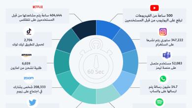 Photo of انفوجرافيك- كمية المعلومات التي يتم انشائها على الانترنت خلال دقيقة واحدة