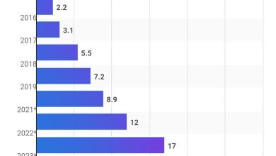 Photo of انفوجرافيك- حركة البيانات المستهلكة لكل هاتف نقال ذكي شهريا حول العالم من 2014 الى 2025 (بالغيغا بايت)