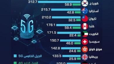 Photo of انفوجرافيك- مدى تفوق شبكة 5G على 4G حول العالم