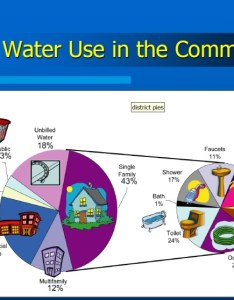 Community daily use water chart also  ddcwsa rh