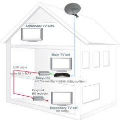 Sky Multiroom Wiring Diagram How To Make A Process - Somurich.com