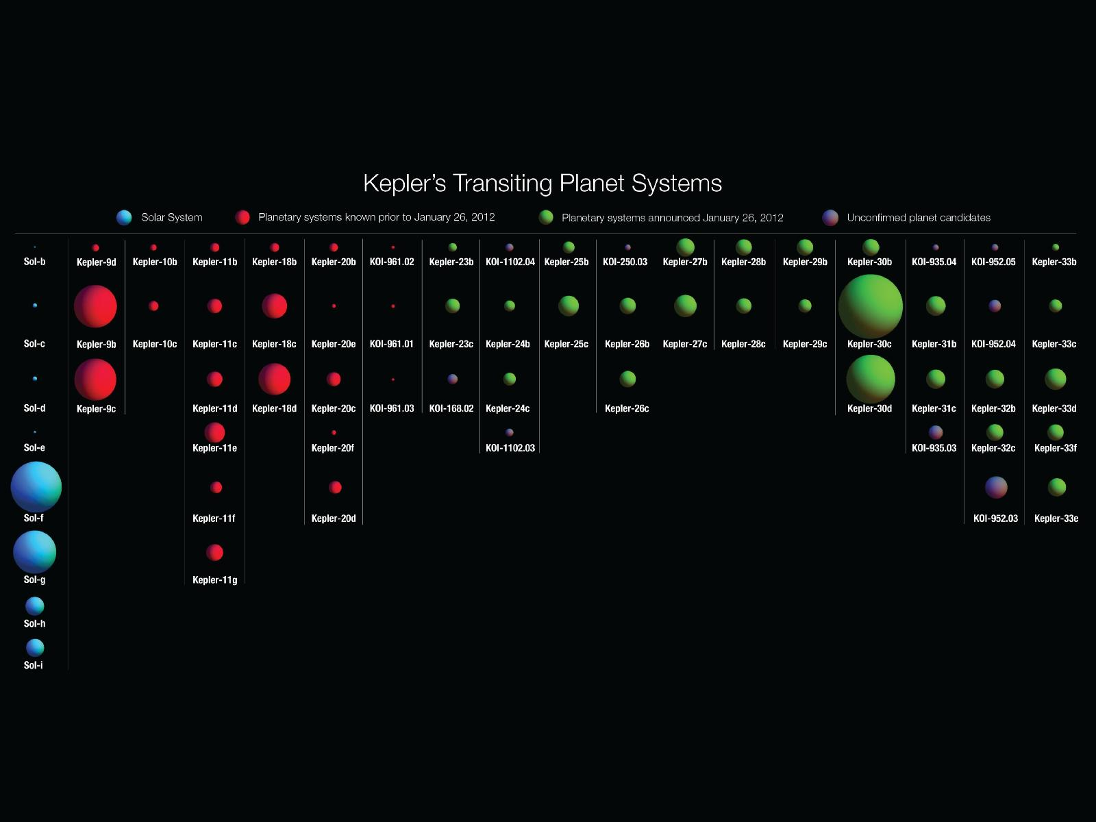 Search for Extra-Solar Planets