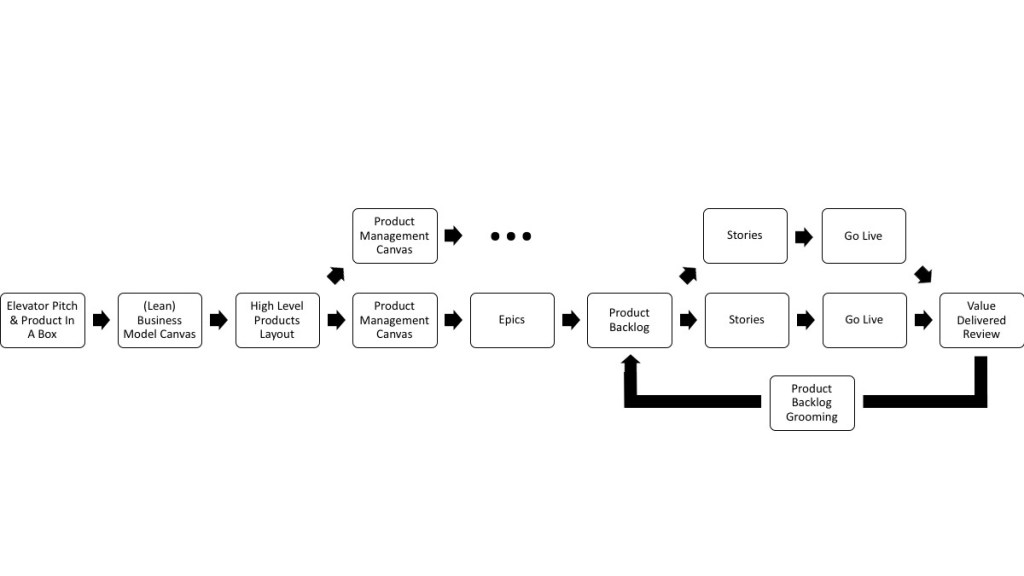 product-management-role-project-inception-feature