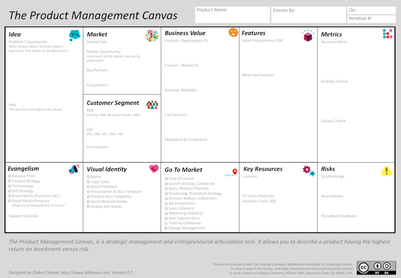 Deciding Layout for the Product Management Canvas