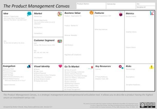 Product Management Canvas (PMC)