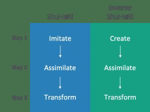 Inverse Shu Ha Ri – An Alt Approach to Transformation