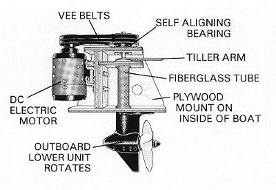 Electric Boat Motor Made In USA, Electric inboard Boat