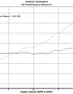 Here   the conditions in dyno room it still making whp at  rpm also   litre toyota zz ge nasioc rh forumssioc