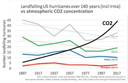 Climate Change IQ Question 1: Would lowering atmospheric CO2 prevent or mitigate hurricanes?
