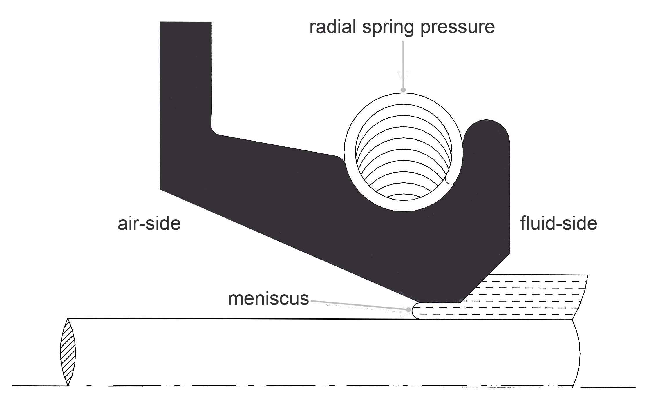 Seal Engineering Specifications