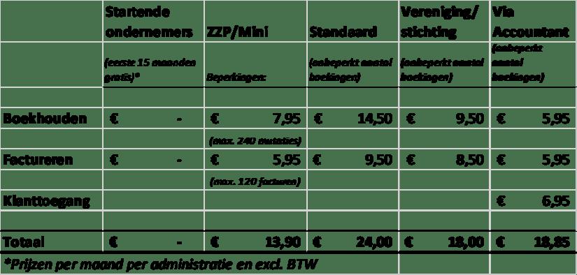 Prijzen e-boekhouden.nl