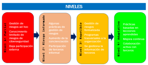 Guía rápida para entender el marco de trabajo de