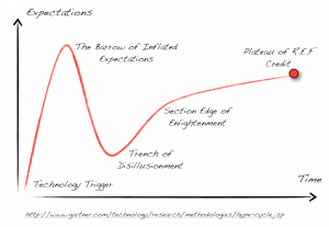 The (Archaeological) Hype Cycle