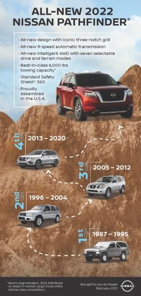 Nissan Pathfinder 2022 - deagenciapa.com - 028