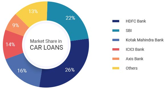 Used car loans