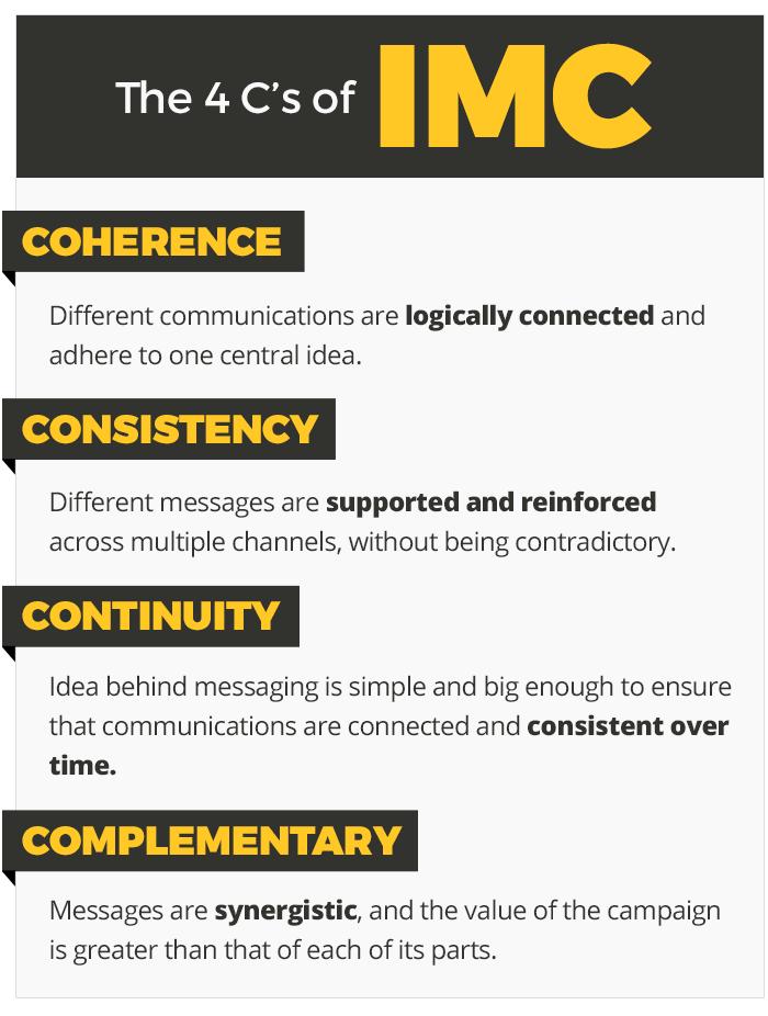 4Cs of Dealership Integrated Marketing
