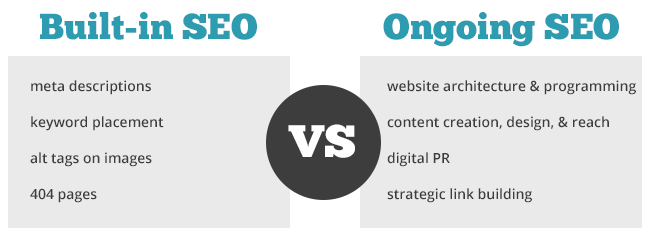Built-In vs. Ongoing SEO For Auto Dealers