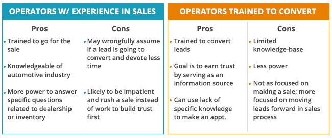 Pros and Cons For Automotive Chat Operators