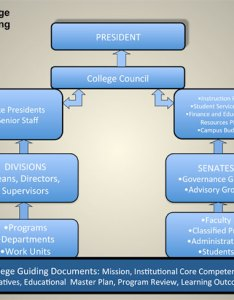 Decision making flow chart flowchart also governance at de anza rh deanza
