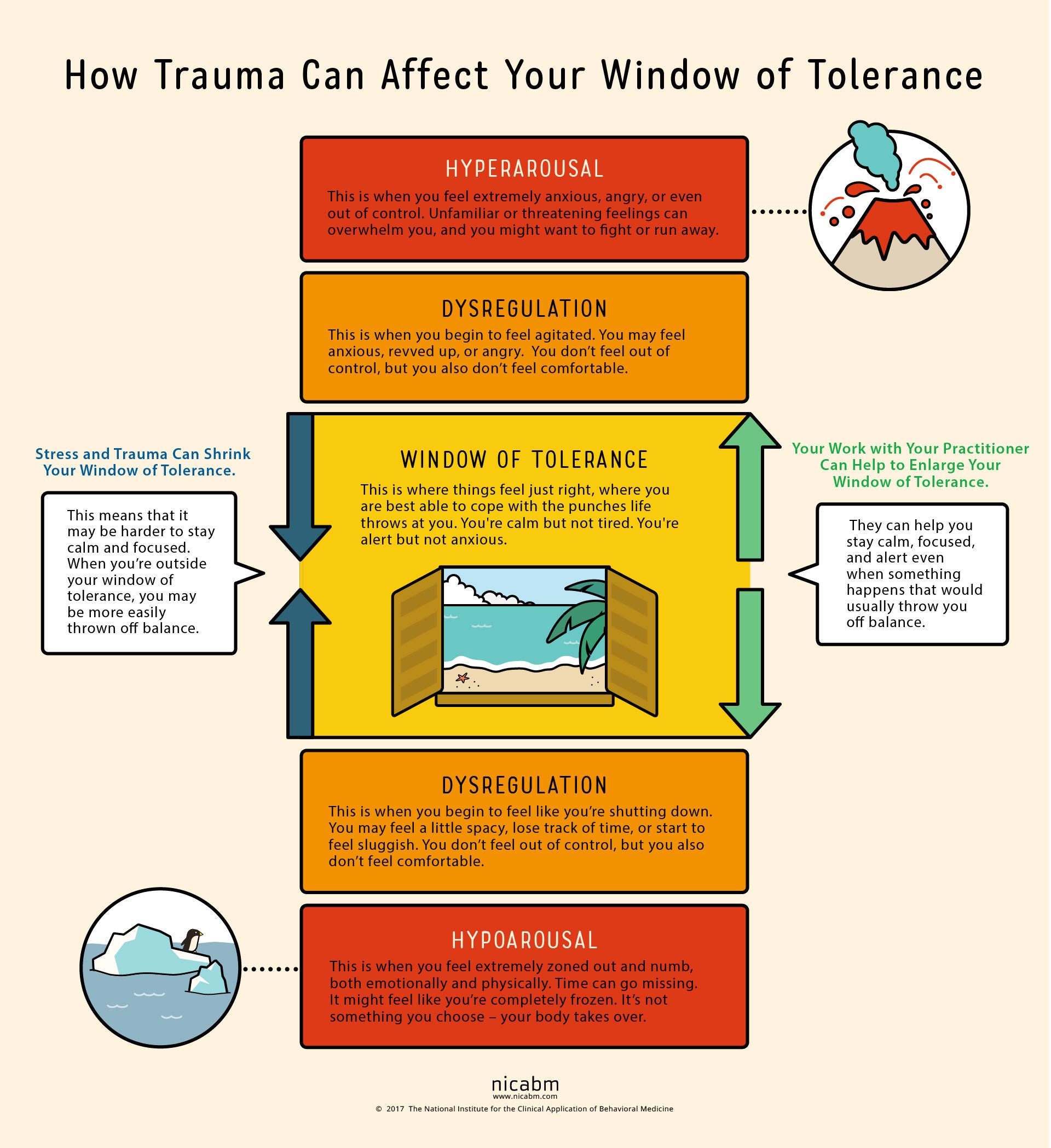 The Window Of Tolerance How Trauma Affects Anxiety And Depression