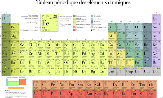Tabla periodica elementos valencias pdf periodic diagrams science tabla peridica de los elementos qumicos con valencias urtaz Images