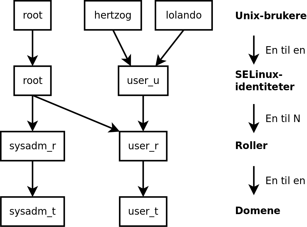 14.5. Introduksjon til SELinux