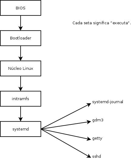 Capítulo 9. Serviços Unix