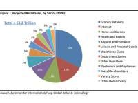 What Will The Retail Industry Look Like In 2020?  Deborah ...