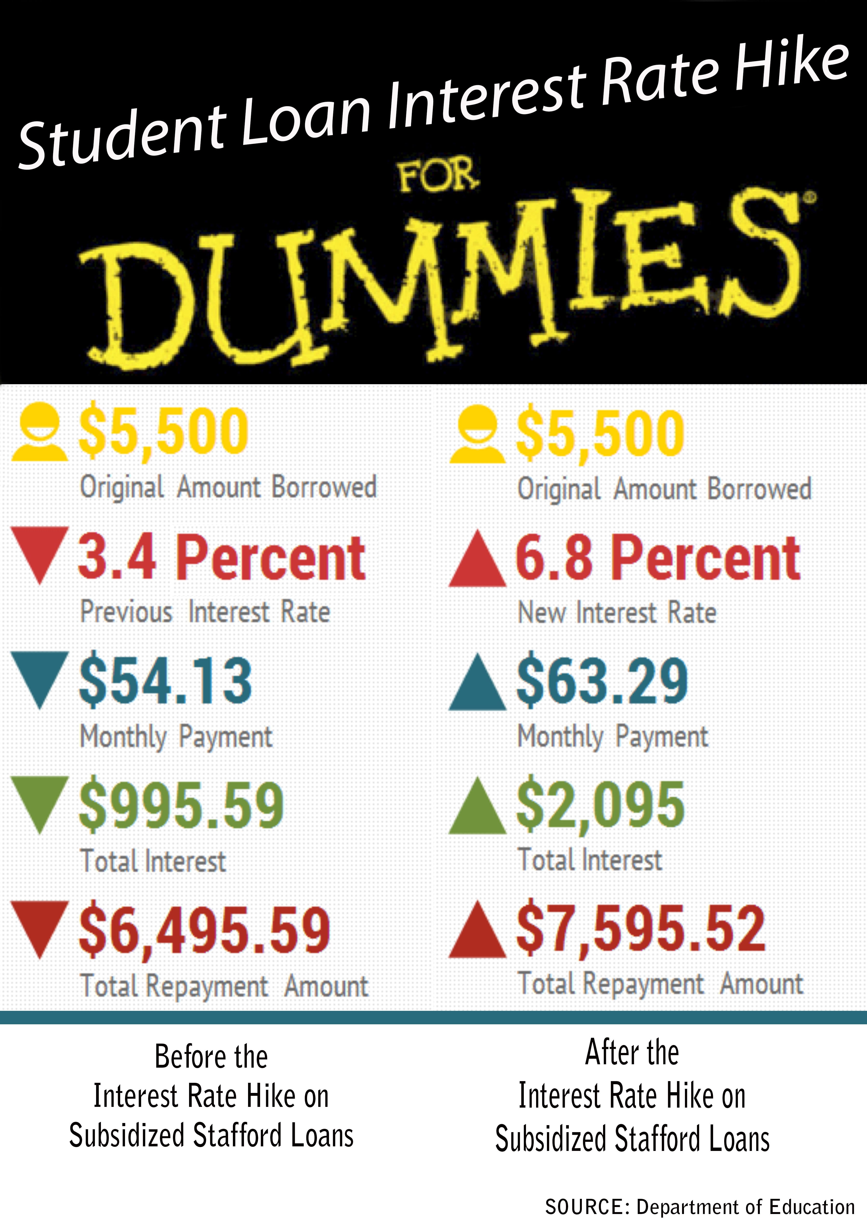 Check spelling or type a new query. Infographic Explaining Student Loan Interest Hike for Dummies