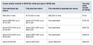Medicare Part B - Yearly Income